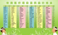 常用医疗项目及药品价格表图片