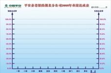 平安养老保险业绩表图片